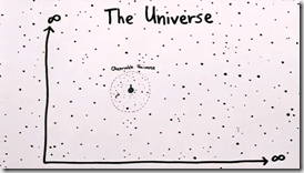 Observable The Universe