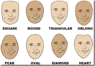 Shape of The Face