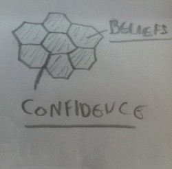 Confidence between Beliefs