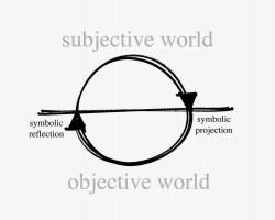 Sub-Obj Model