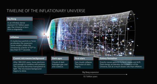 The Big Bang Theory Science