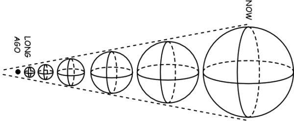 expanding-universe