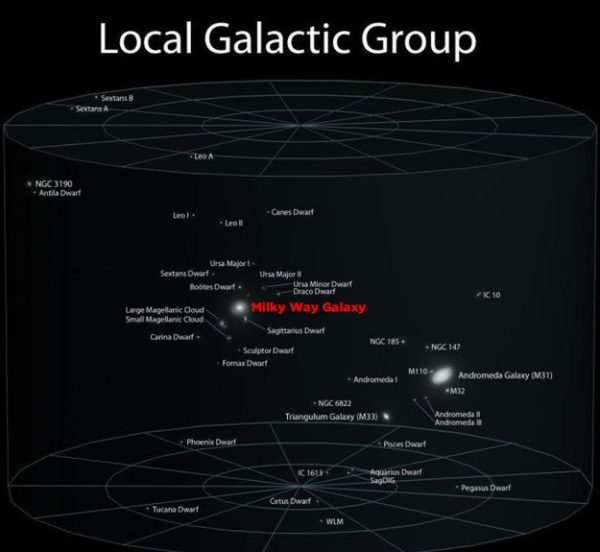 Local Galactic Group 4