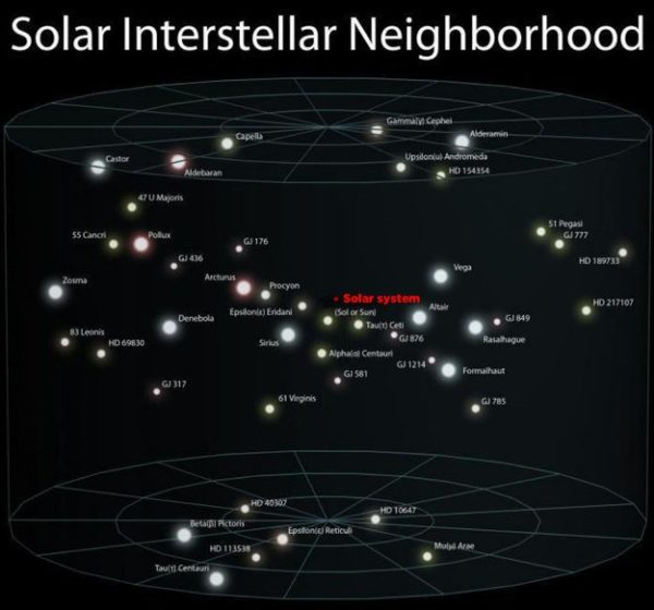 Solar Interstellar Neighbourhood 2