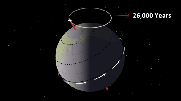 how-the-earths-axis-moves