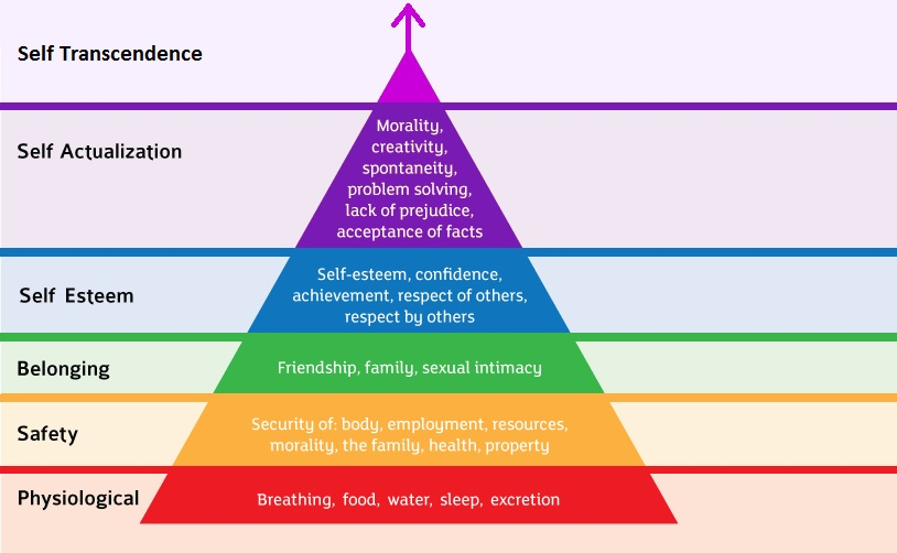 maslows-hierarchy-of-needs-has-a-secret-unpublished-layer-on-the-top-which-is-called-self-transcendence