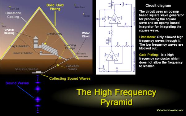 Ancient Egyptian Spiritual Technology Pyramid