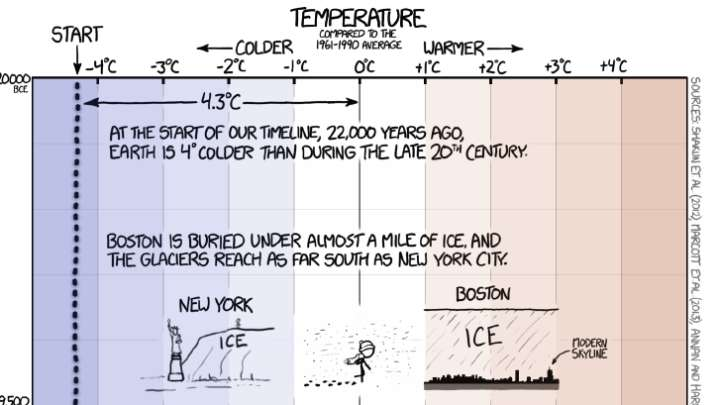temperature-timeline-of-earth-Global-Warming