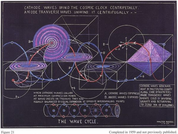 Cosmic Cycles