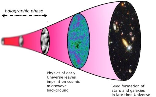 Scientists Find Visual Evidence That Our Universe Is A Hologram 1