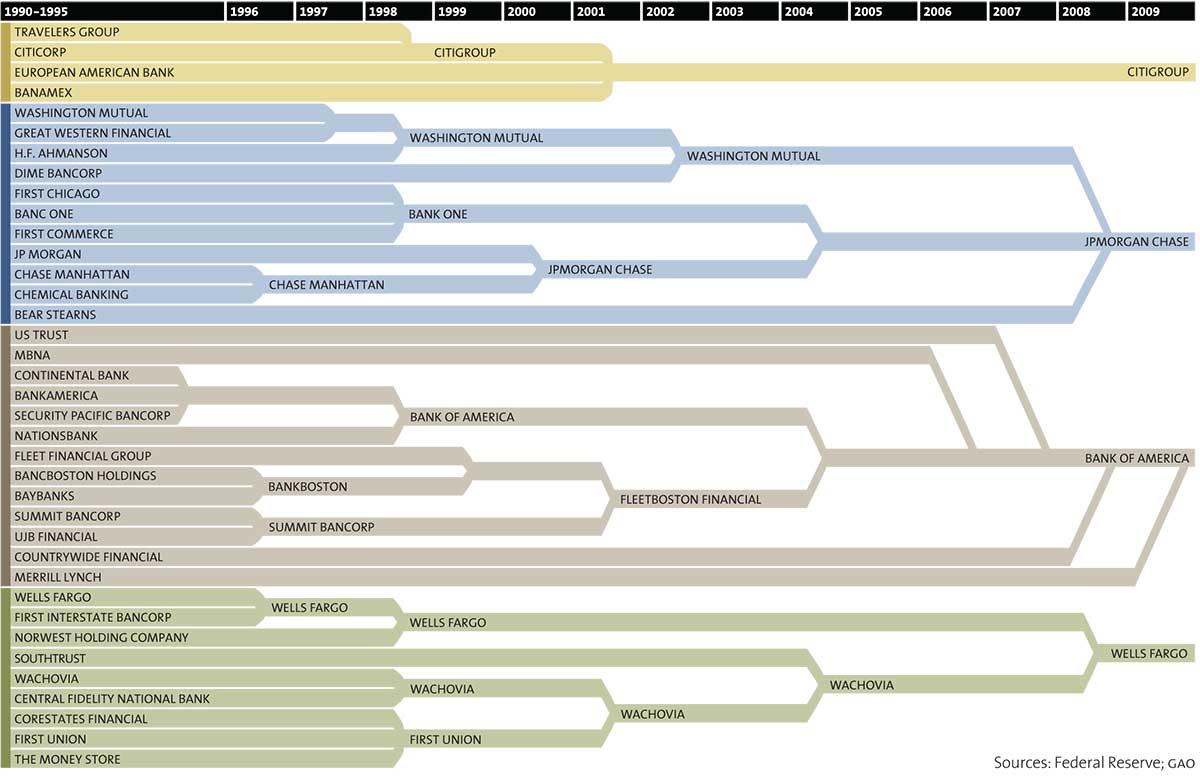 Companies Banks