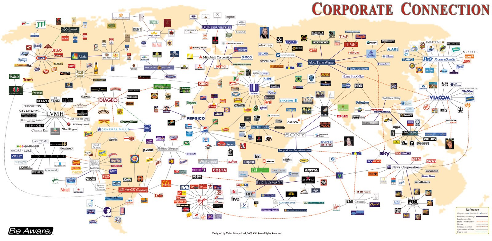 Companies Connections