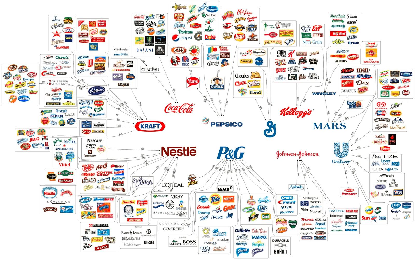 Food Companies