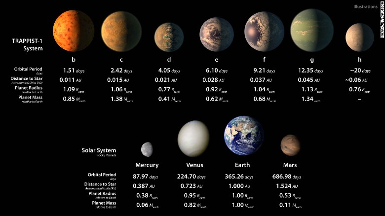 NASA 7 Exoplanets Have Been Discovered Comparison