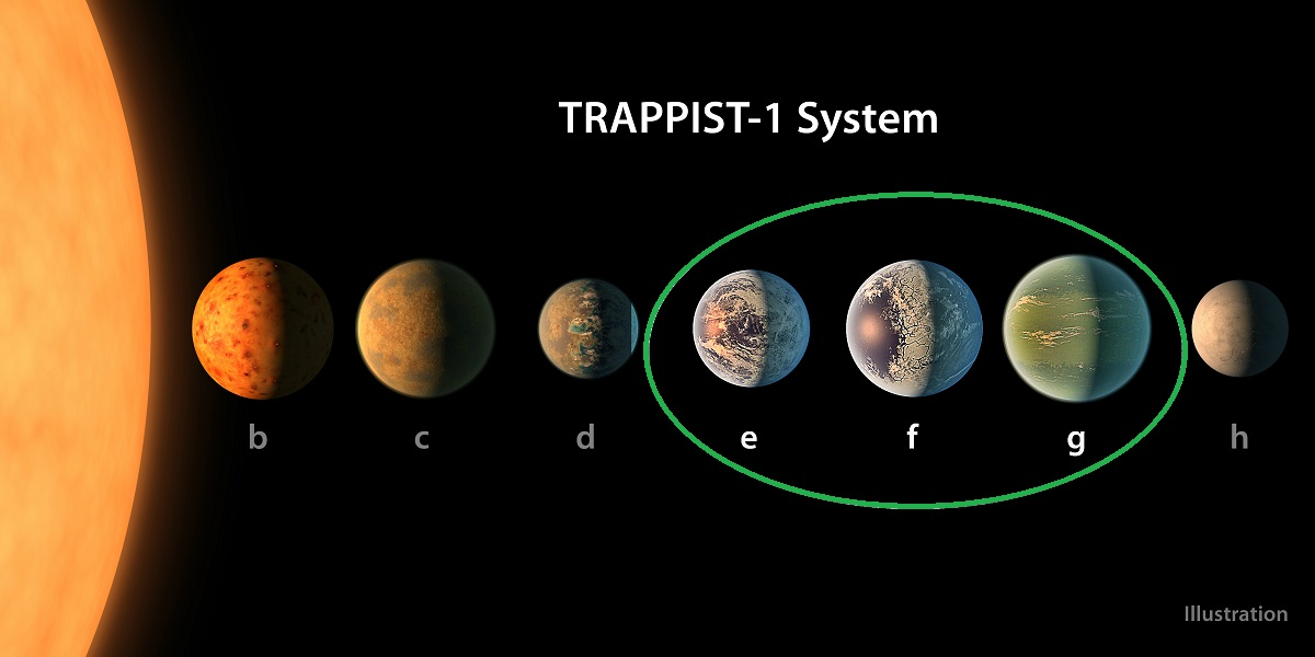 NASA 7 Exoplanets Have Been Discovered Habitable Zone 1