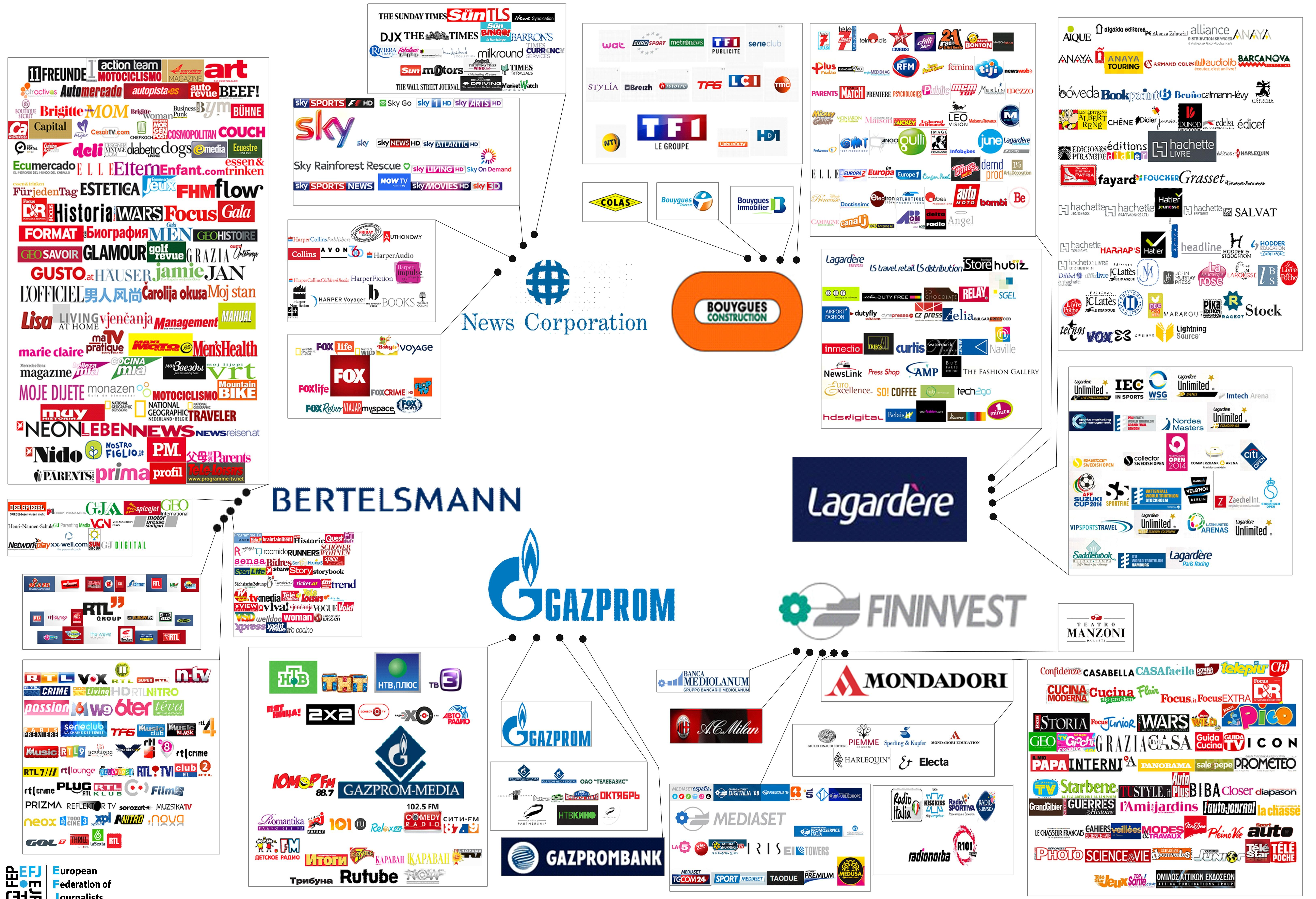 News Companies