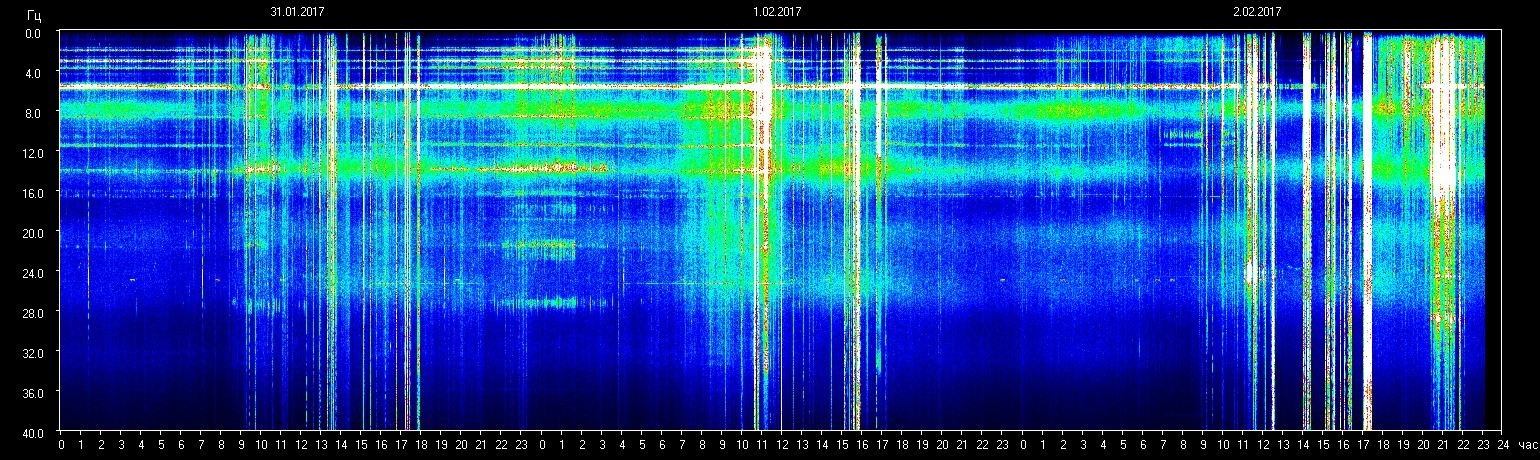 Schumann Resonance3