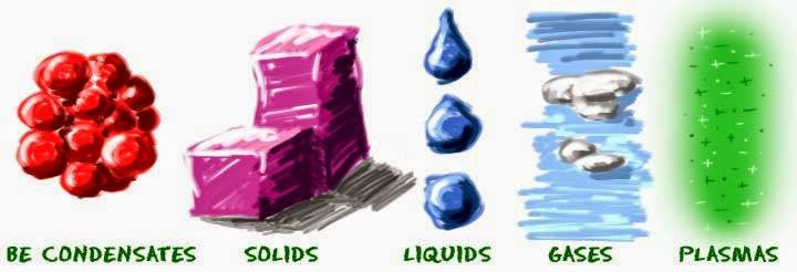 The Five States Of Matter