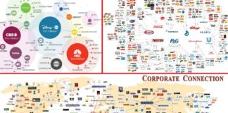 These Companies Own Food, Fashion, Media, News, Banks and The Internet!