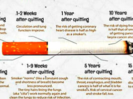 What Happens With Your Body When You Stop Smoking